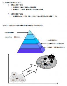 経営理念構築の流れ