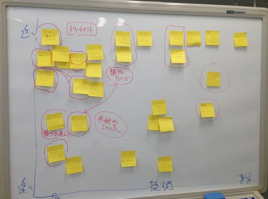 新商品のアイデア抽出のためのブレインストーミング