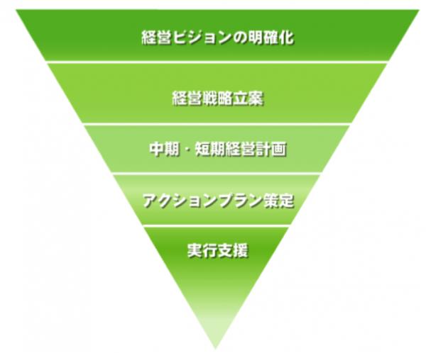 経営戦略策定支援の流れ